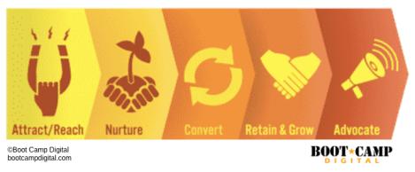 Digital Strategy ANCRA model attract nurture convert retain advocate