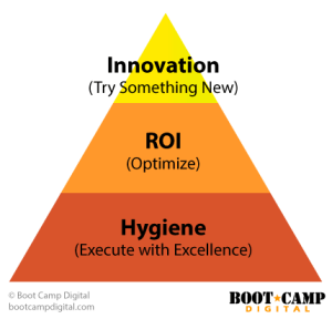 Digital Investment Prioritization - Hero, hub, hygiene