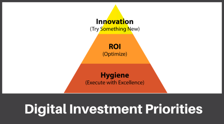 Digital marketing investment priorities