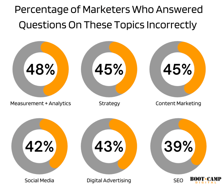 marketers answered these questions incorrectly