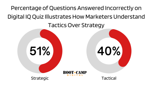 percentage of questions answered illustrates how marketers think tactics over strategy