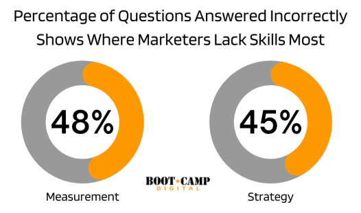 Percentage of Questions Answered Incorrectly Shows Where Marketers Lack Skills Most