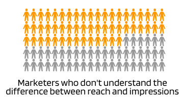 54% don't understand the difference between reach and impressions