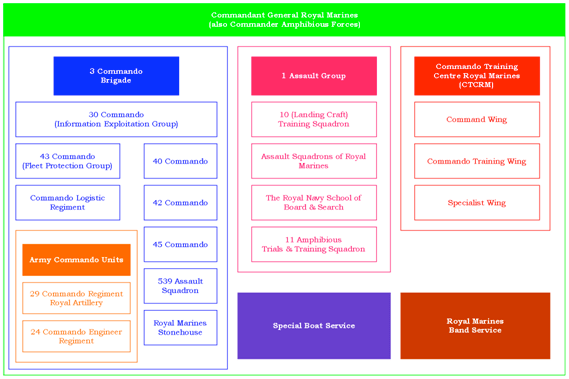 Figure 1: Structure of the Royal Marines
