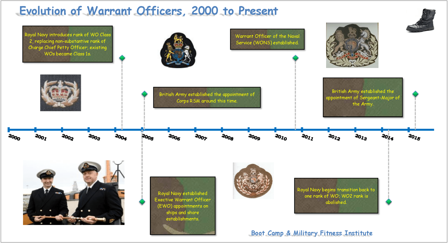 Warrant Officers & the British Armed Forces, 2000-Present
