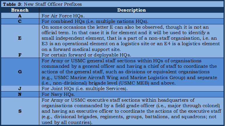 06 - Table 3, New Staff officer prefixes