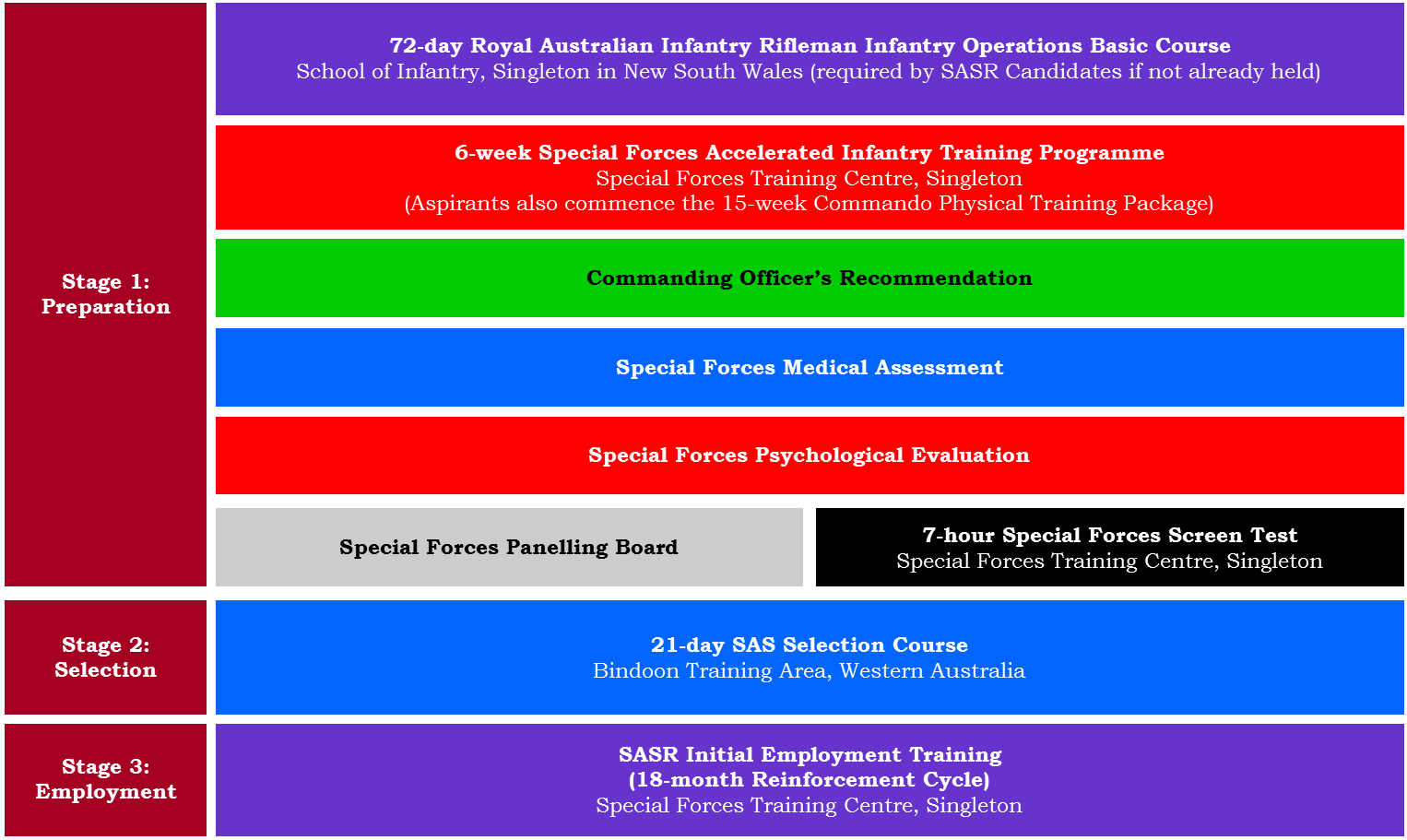 Australian SAS Regiment Selection – Boot Camp & Military
