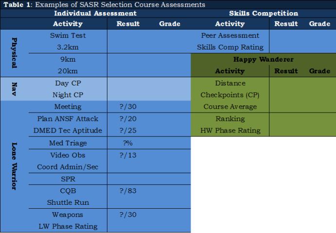 21,01 - Figure 2, SASR Assessments