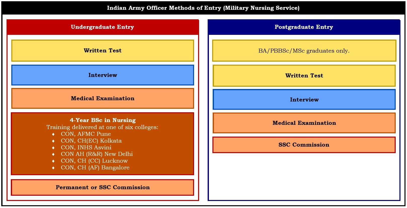 Indian Army Officer Recruitment & Selection – Boot Camp