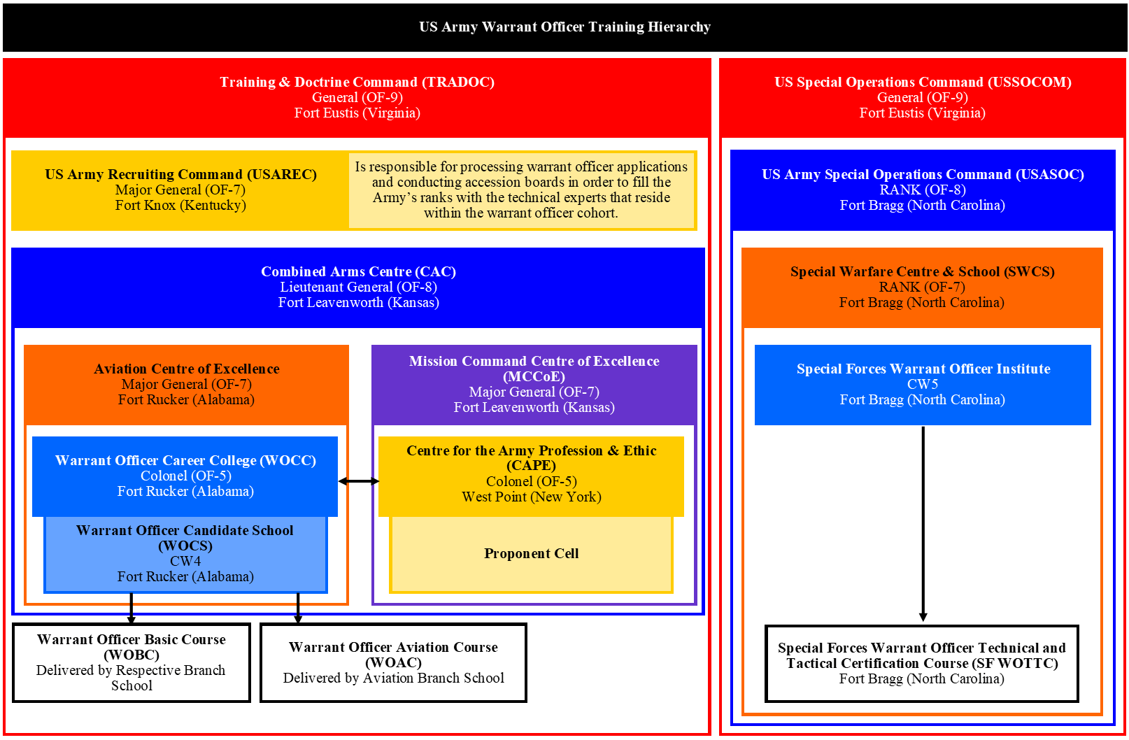 Indian Navy Officer Promotion Timeline Chart