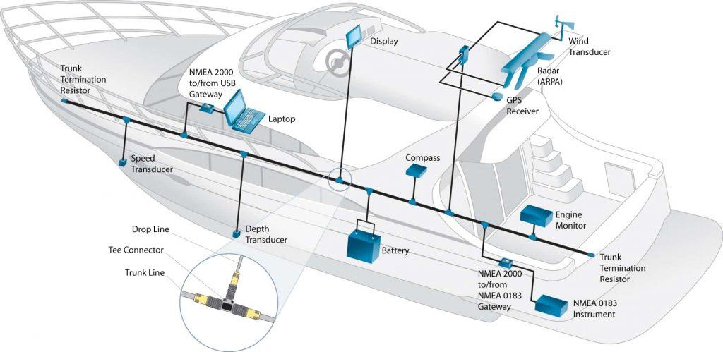 Komplexes NMEA2000 Netz