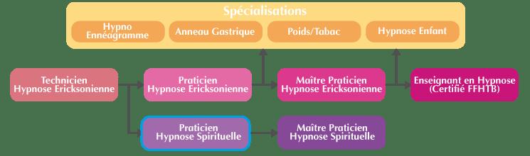 Organigramme Hypnose Spirituelle et Symbolique Bordeaux