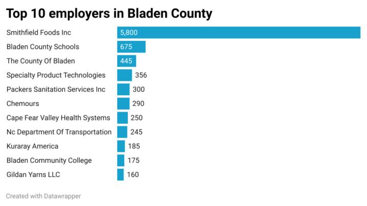 Top 10 employers in Bladen County North Carolina