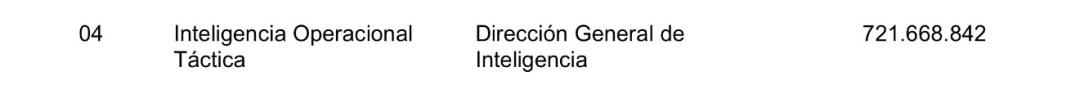 Fondos para el programa de inteligencia del Ejército, según el Presupuesto 2016.