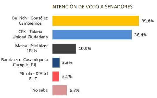 Intencion voto senadores