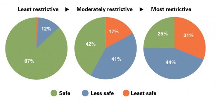 La comparación del aborto seguro entre países donde es legal y donde no. Fuente: Instituto Guttmacher
