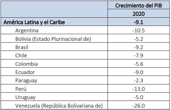 La caída de la economía argentina proyectada para 2020