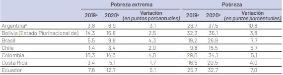 Los niveles de pobreza y pobreza extrema de la Argentina producto de la caída de su economía