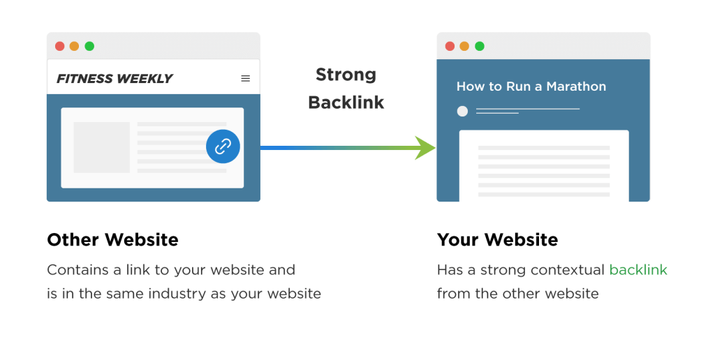 niche contextual backlinks