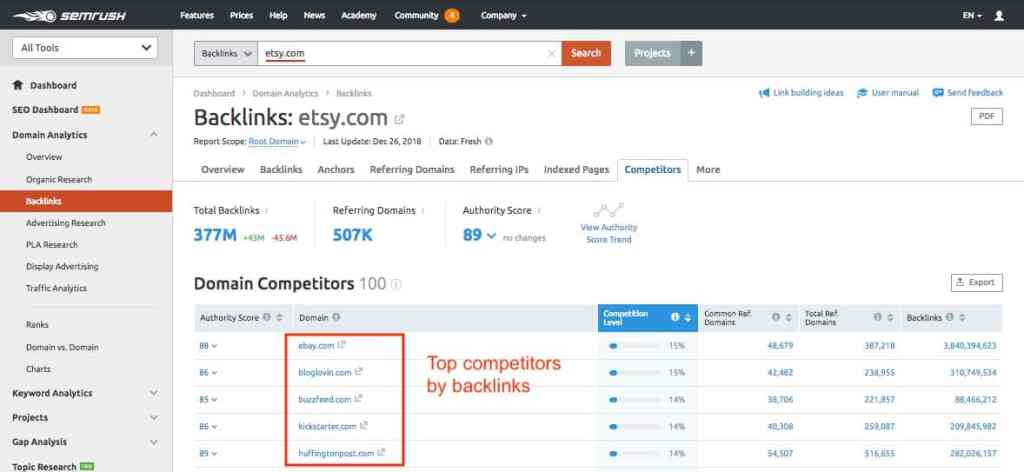 SEMRush SEO tool backlink report