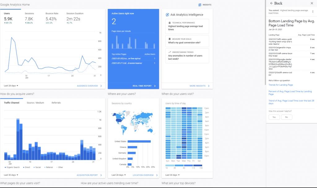 google analytics report borderpolar blog january 2021