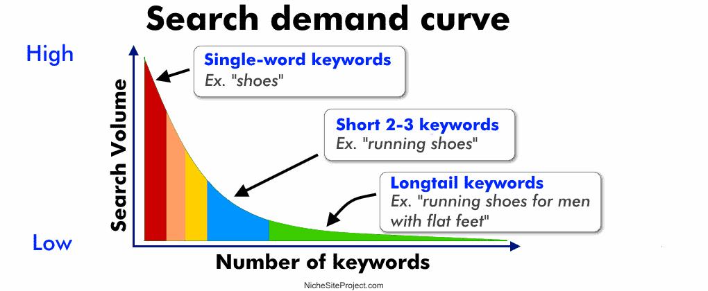 long tail keyword demand and conversions successful blogger marketing
