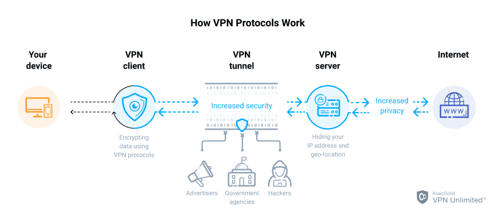 how vpn protocols work