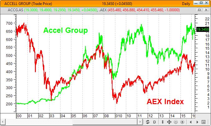 Gráfico cotação Accell Group