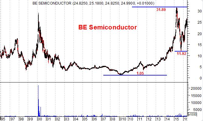 BE Semiconductor gráfico de longo prazo