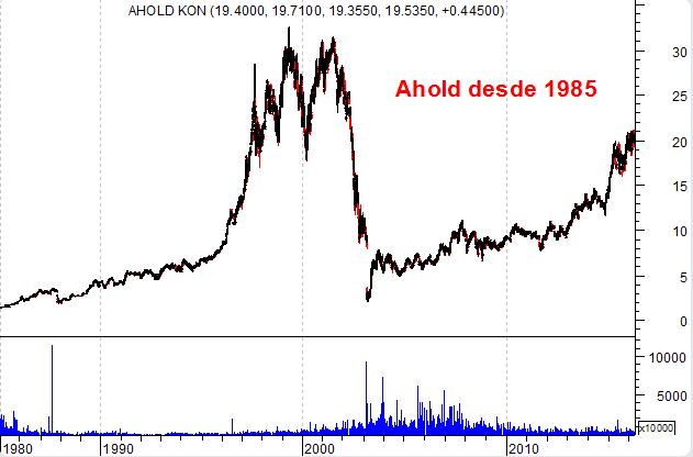 Ahold gráfico de longo prazo