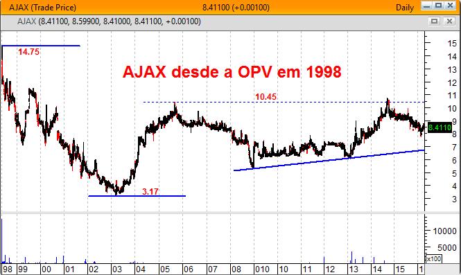 Gráfico de longo prazo AJAX