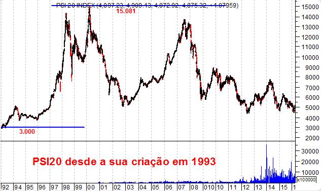 Gráfico do PSI 20 desde a sua criação em 1993 - o valor dos depósitos a prazo daria para comprar todas as ações cotadas no índice