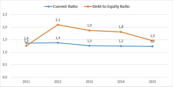 Akzo Nobel current ratio e debt to equity ratio