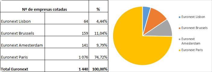 Bolsa de Lisboa: Número de empresas cotadas nas bolsas da Euronext