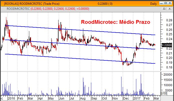 RoodMicrotec gráfico de médio prazo