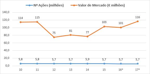 Valor de Mercado Stern Group