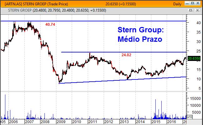Gráfico médio prazo Stern Group