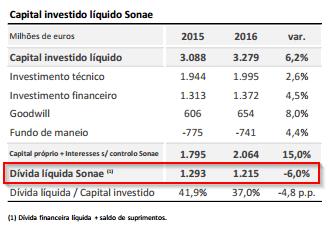 Sonae Capital investido líquido