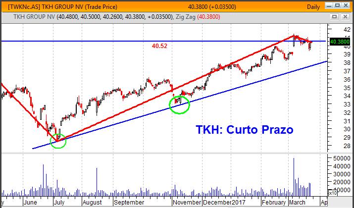 TKH gráfico curto prazo