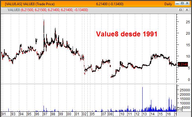 value8 gráfico longo prazo