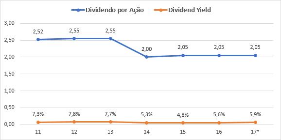 dividend yield vastned