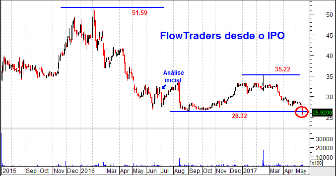 flowtraders gráfico