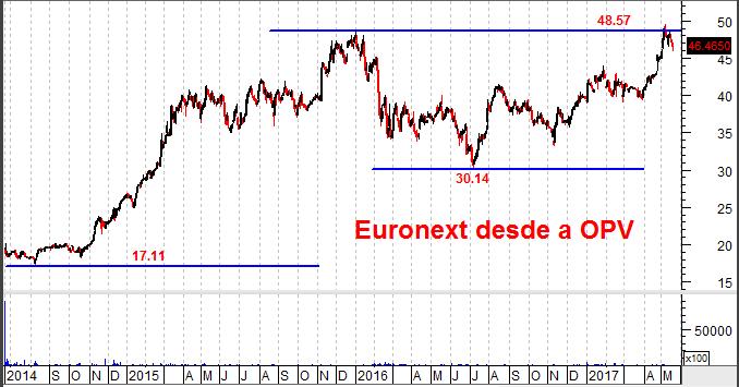 euronext gráfico desde opv
