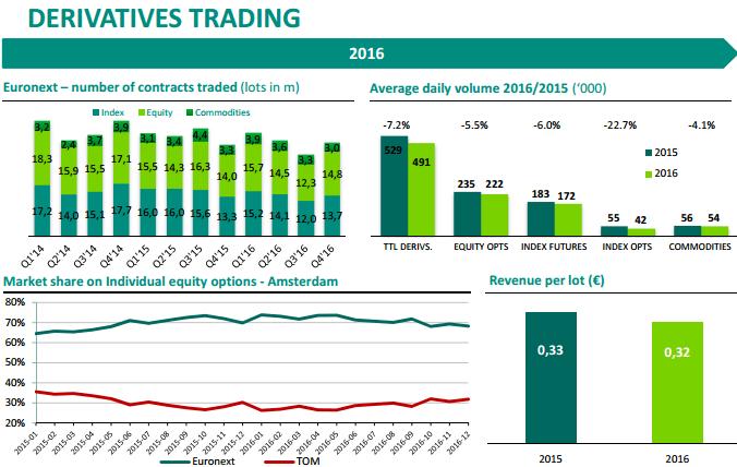 volume de transações de derivados na Euronext