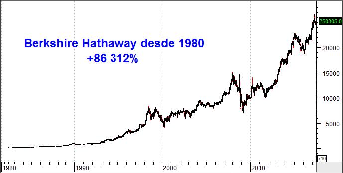 berkshire hathaway desde 1980 - earning yield