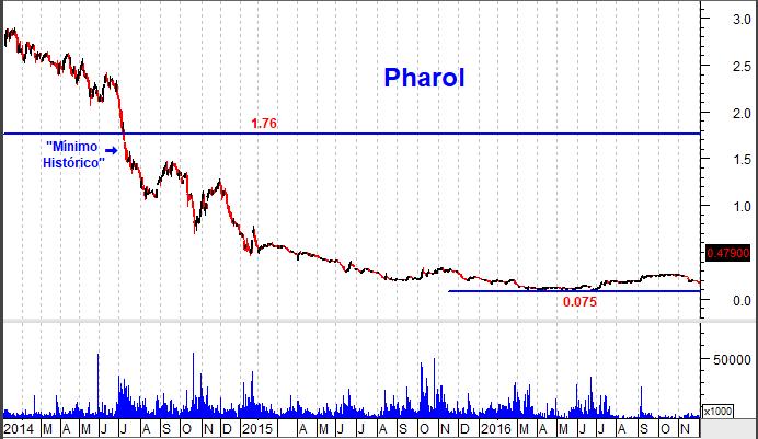 gráfico pharol longo prazo