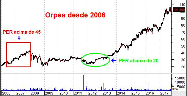gráfico da Orpea