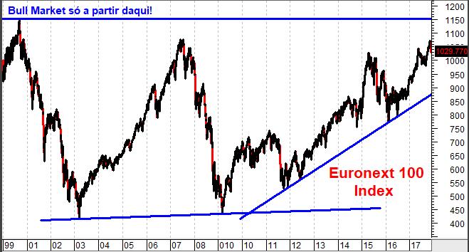 Evolução do índice Euronext 100