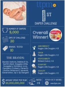 Find out the best brand in 6 key categories: TTPM Diaper Challenge