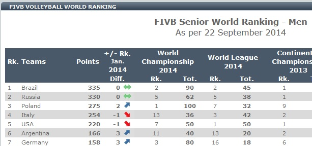 ranking FIVB